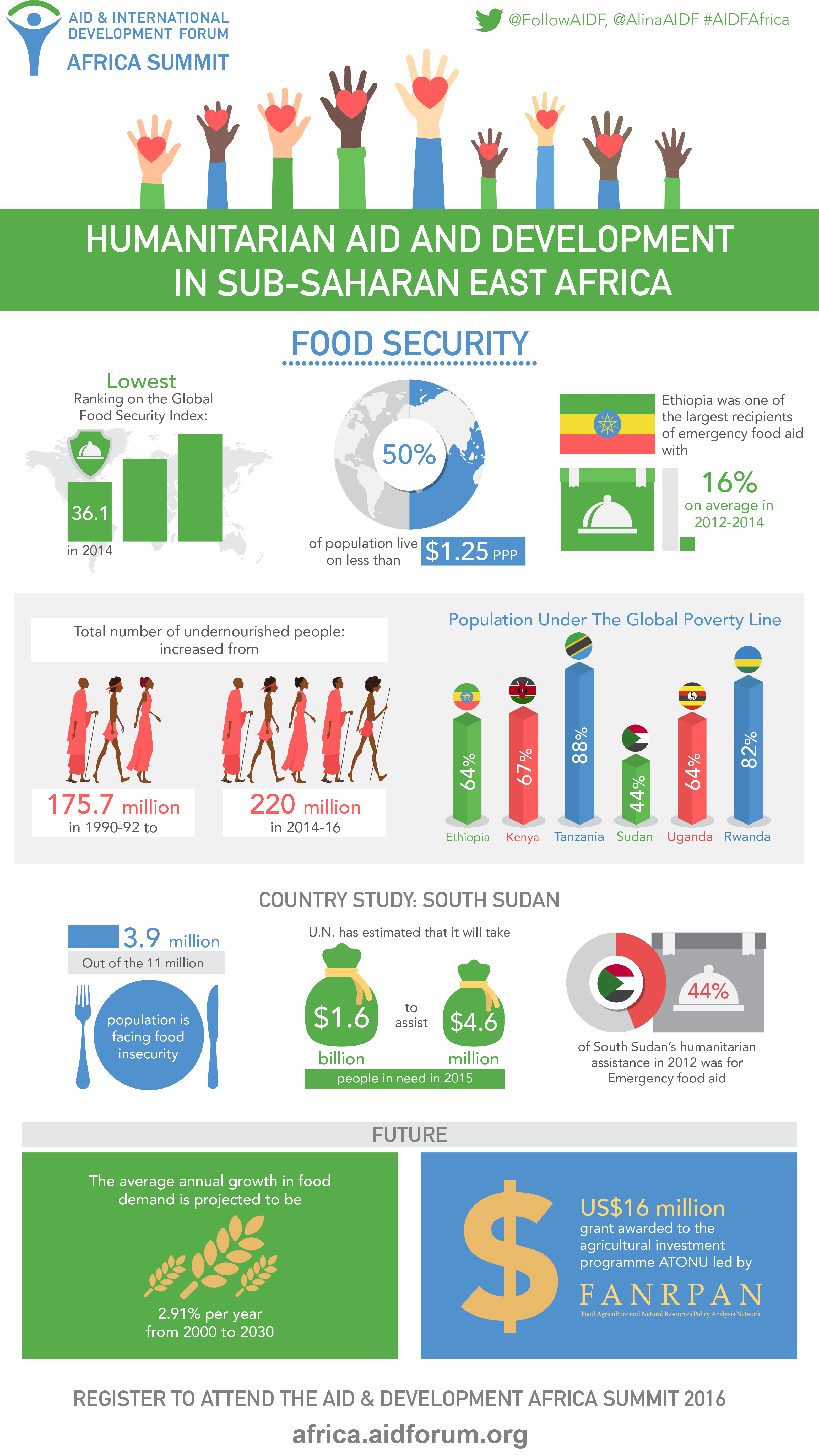 Infographic Humanitarian Aid And Development In Sub