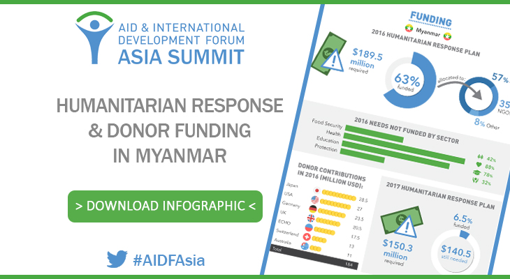 Humanitarian Response and Donor Funding in Myanmar