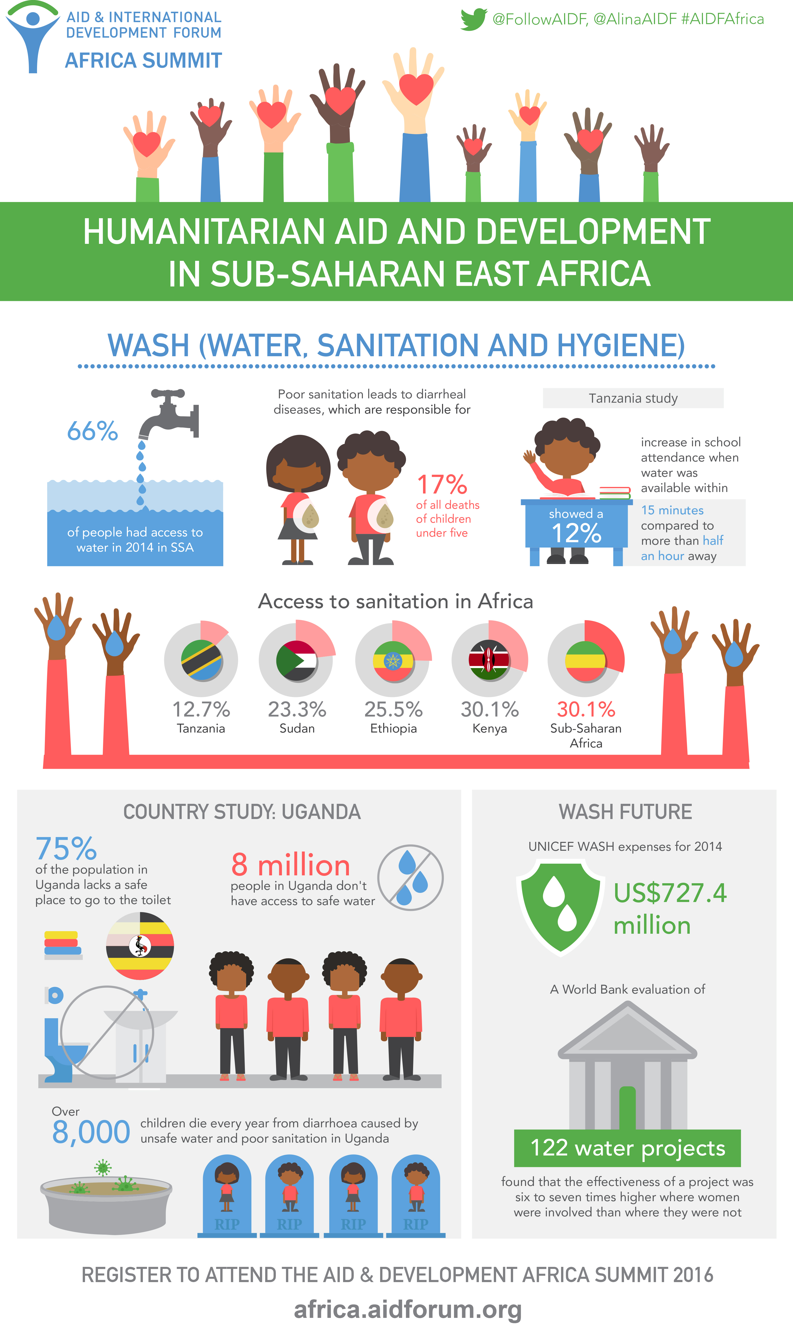[INFOGRAPHIC] Water, sanitation and hygiene in Sub-Saharan Africa