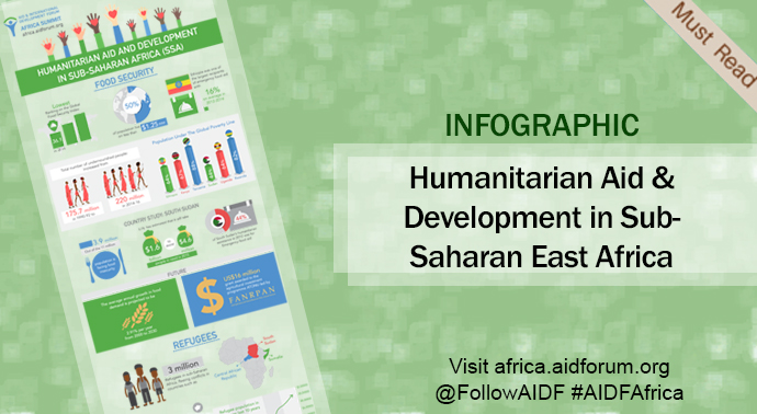 [infographic] Humanitarian Aid and Development in Sub-Saharan East Africa - Food Security