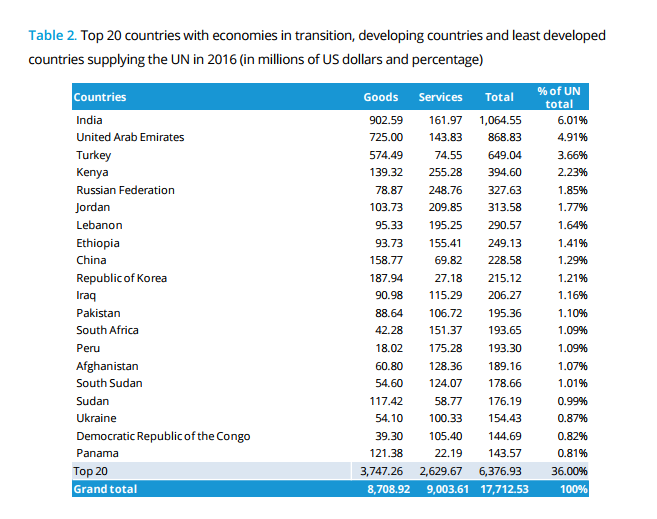 Figure source: 2016 Annual Statistical Report on United Nations Procurement