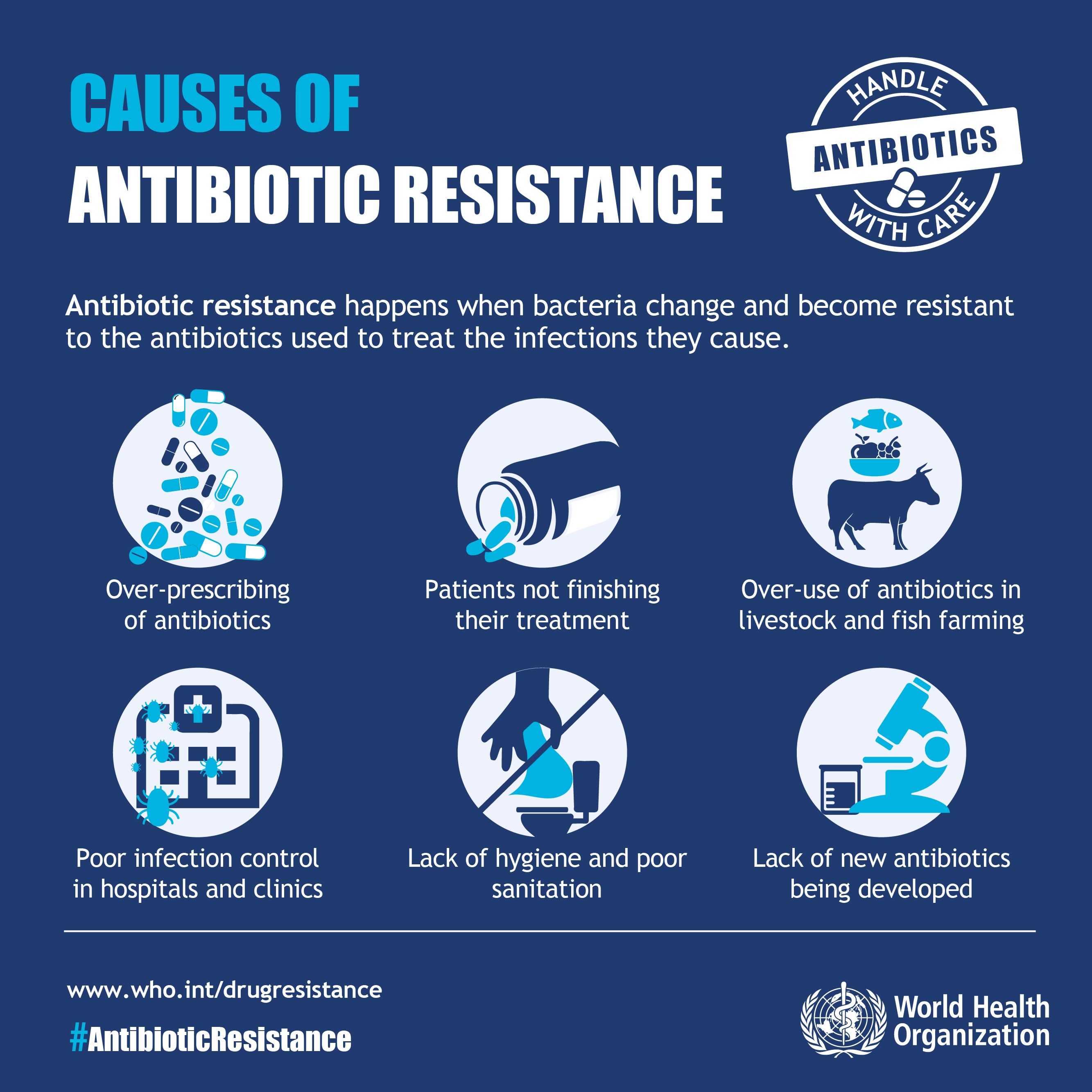 """WHO"" is creating awareness for resistance to antibiotics?"