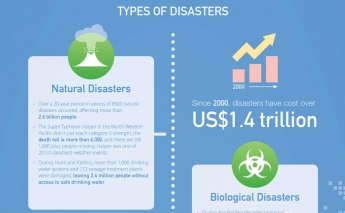 World Humanitarian Day:  Infographic about the importance of partnerships in disaster management