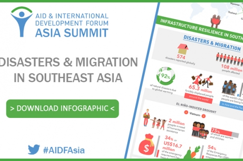 [Infographics] Disasters and Migration in Southeast Asia