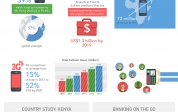 [infographic] Mobile for Development in Sub-Saharan Africa
