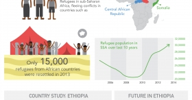 [infographic] Refugees in Sub-Saharan East Africa
