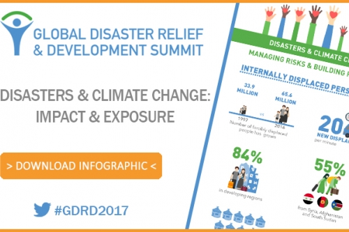 Disasters & Climate Change: Impact & Exposure