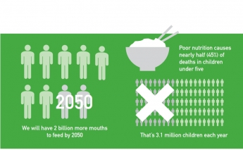 World Population Day - Addressing issues of food and water insecurity