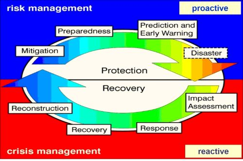 Figure: The cycle of disaster management (Source: Wilhite, United States National Drought Mitigation Center)
